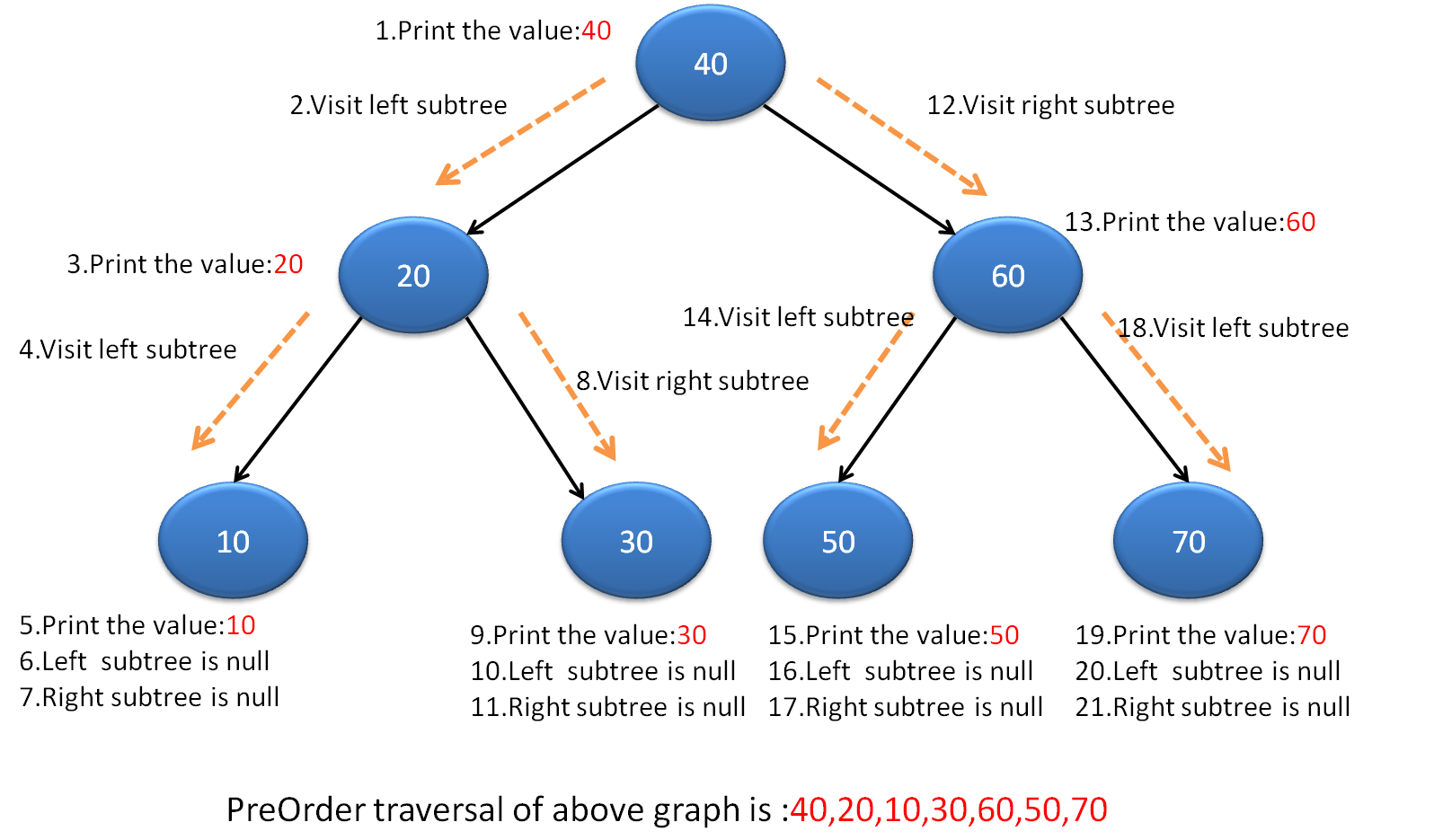 how to make a binary search tree java