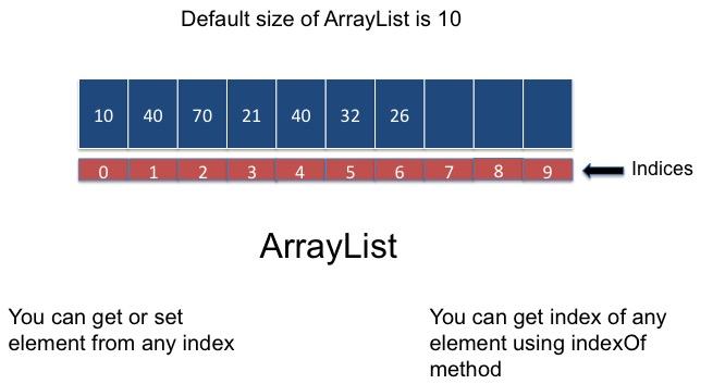ArrayList