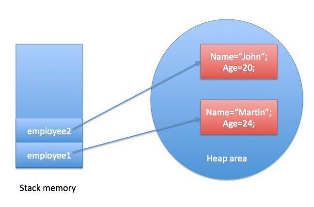 how to create new object in java