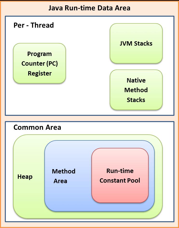 JVM Method area