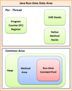 JVM Method area