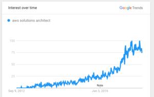 AWS trends 2