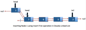 Insert first Doubly linked list