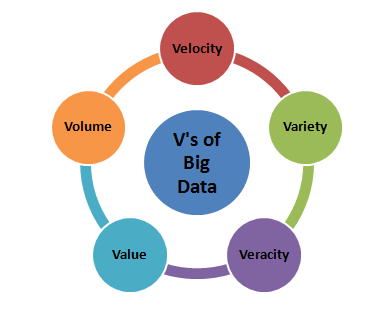 5-vs-of-big-data
