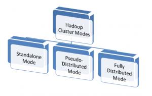 Hadoop Cluster Modes
