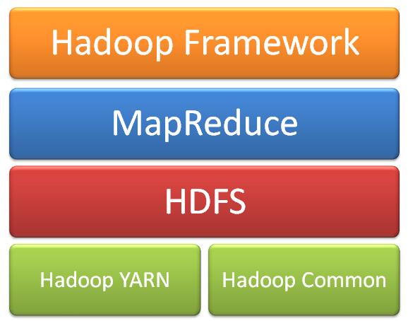 Hadoop Framework