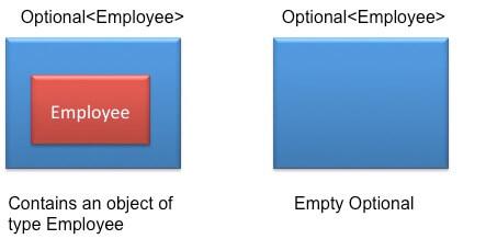 Optional Java 8
