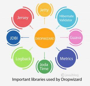 Dropwizard