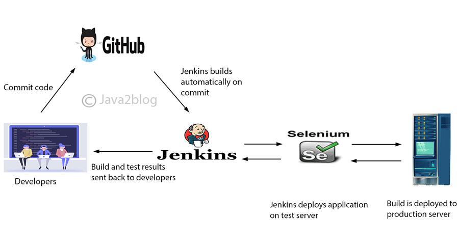 Jenkins Architecture
