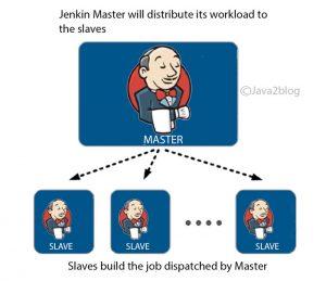 Jenkins Master slave architecure