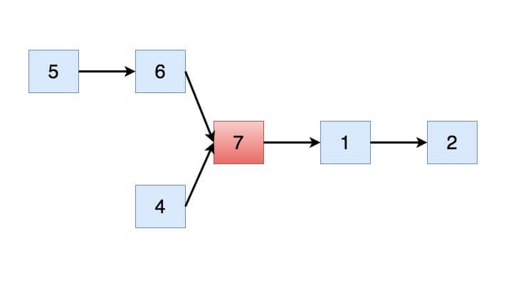 Intersection of two linked lists