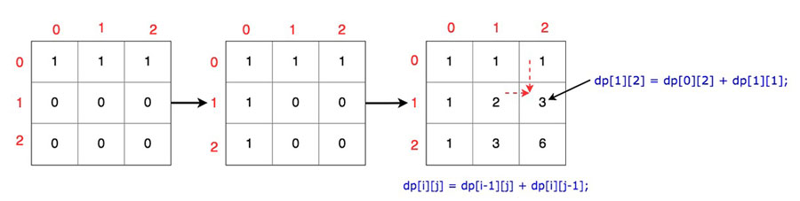 Matrix Paths DP