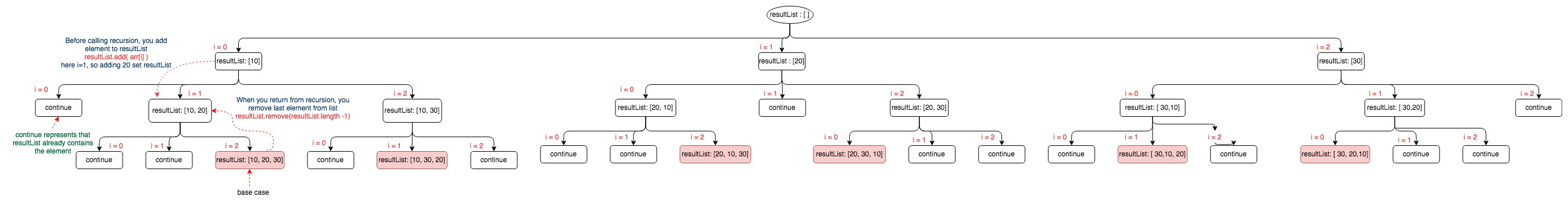 Recursion permutation