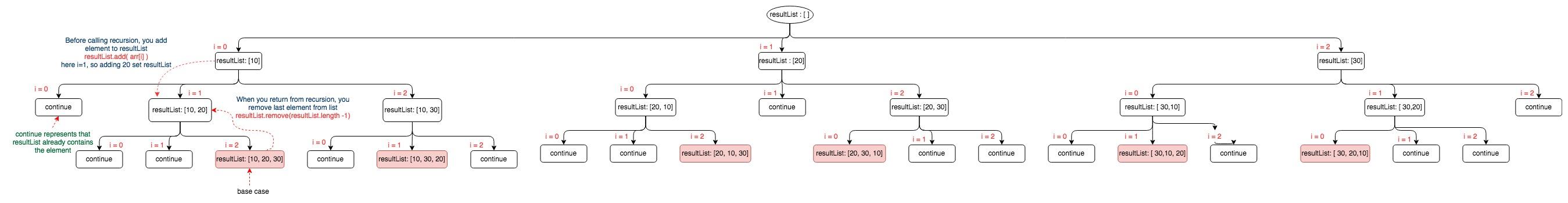 Recursion permutation