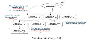 subset helper recursion