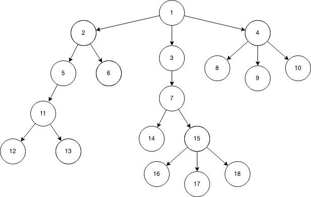 LCA n-ary tree