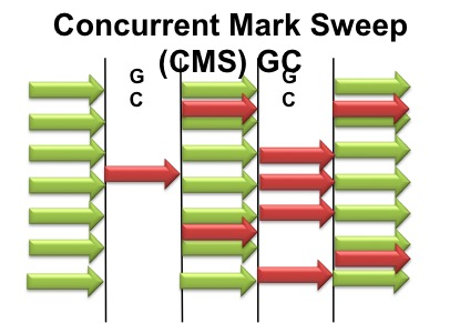 concurrentGC