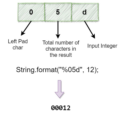Add leading zeroes to Integer on left