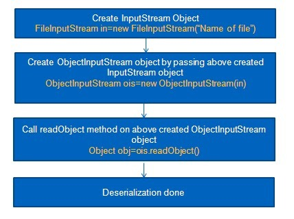 How to read object from a file in java