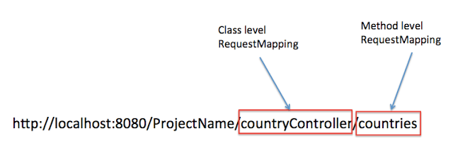 Spring MVC RequestMapping example