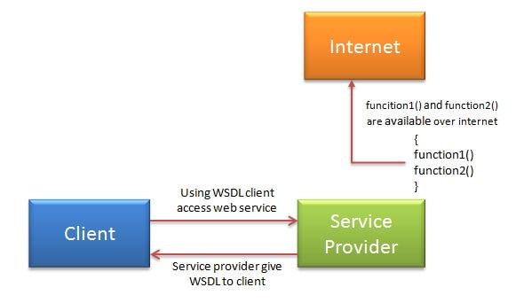 SOAP web services direct communication