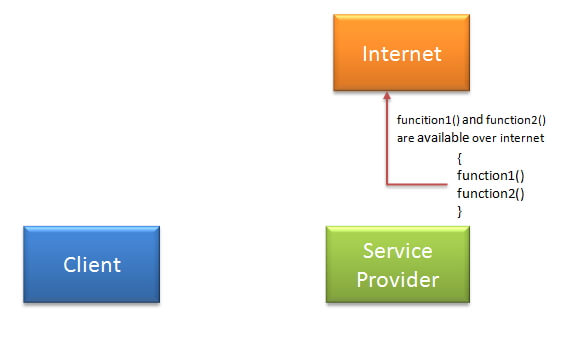 SOAP web service tutorial