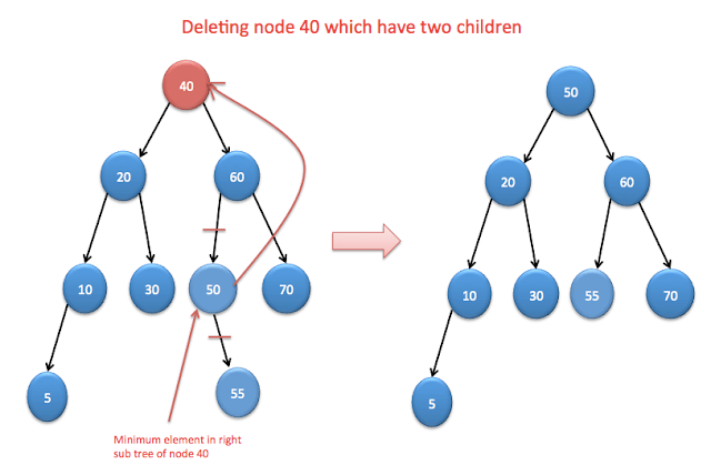 Delete node of Binary Search tree with two child