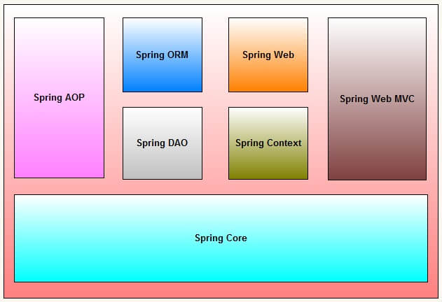 Spring framework Architecture